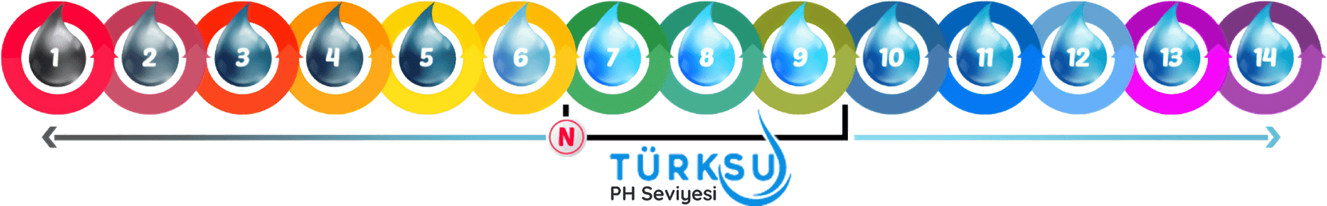 turk-su-aritma